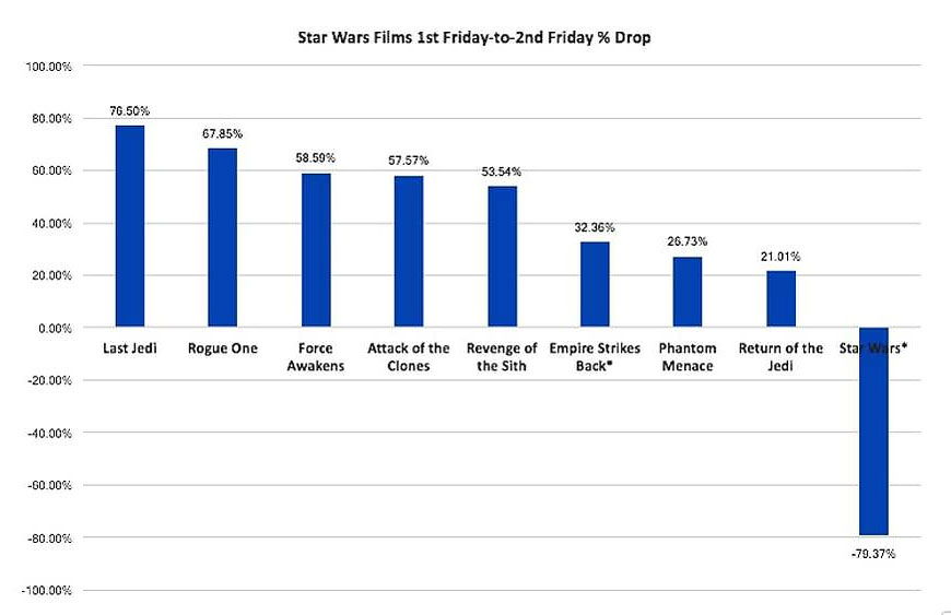 Last Jedi Friday-to-Friday declines
